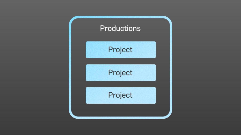 Premiere Projekte in einer Production